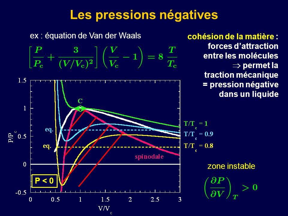Les pressions négatives cohésion de la matière : forces dattraction entre les molécules permet la traction mécanique = pression négative dans un liqui