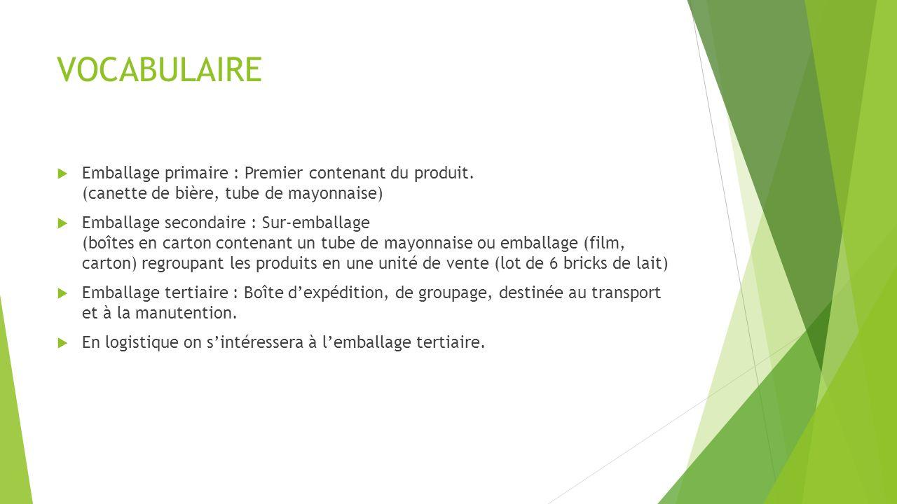 VOCABULAIRE Emballage primaire : Premier contenant du produit. (canette de bière, tube de mayonnaise) Emballage secondaire : Sur-emballage (boîtes en