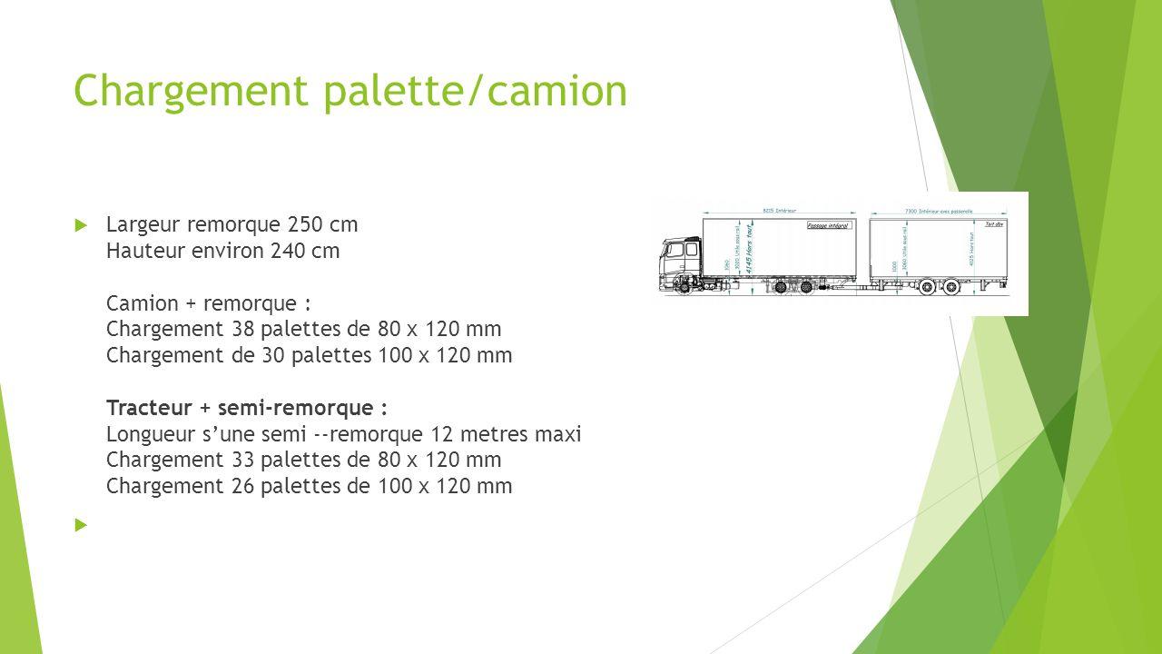 Chargement palette/camion Largeur remorque 250 cm Hauteur environ 240 cm Camion + remorque : Chargement 38 palettes de 80 x 120 mm Chargement de 30 pa
