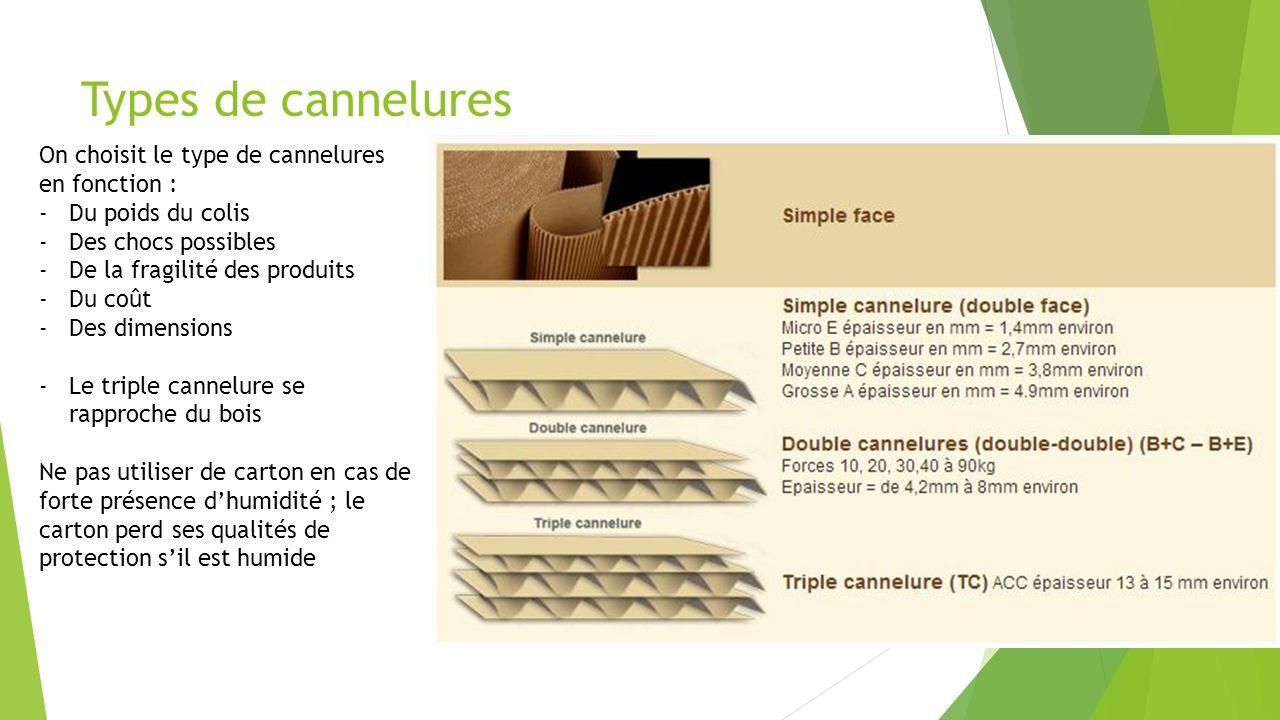 Types de cannelures On choisit le type de cannelures en fonction : -Du poids du colis -Des chocs possibles -De la fragilité des produits -Du coût -Des
