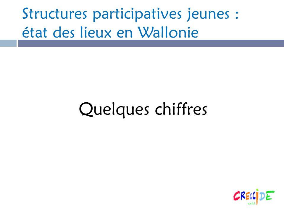 Structures participatives jeunes : état des lieux en Wallonie Quelques chiffres