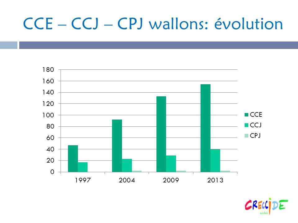 CCE – CCJ – CPJ wallons: évolution