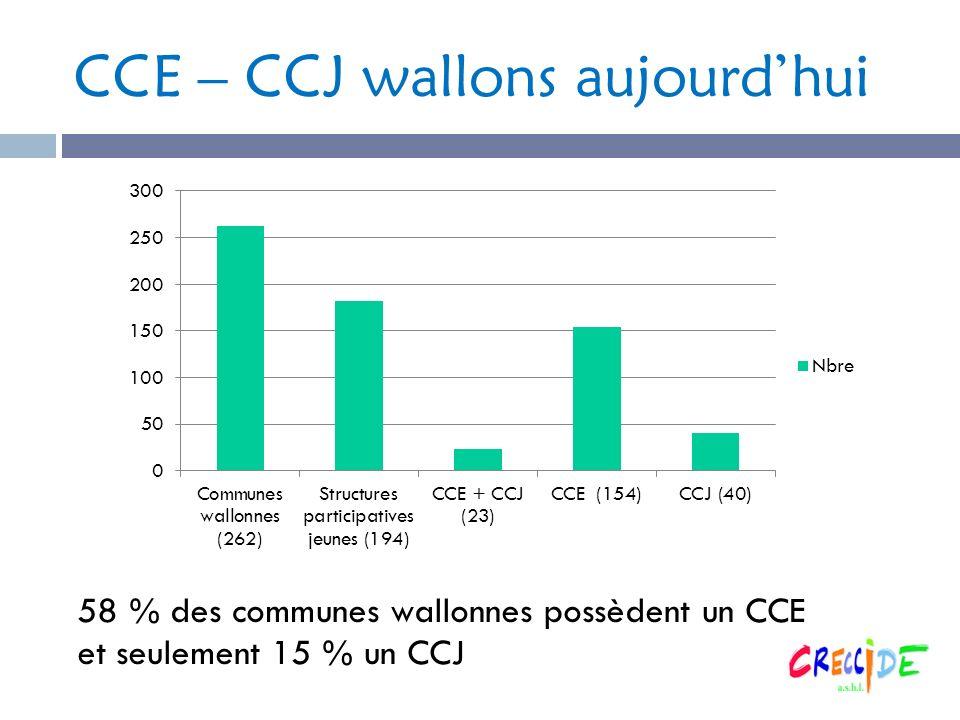 CCE – CCJ wallons aujourdhui 58 % des communes wallonnes possèdent un CCE et seulement 15 % un CCJ