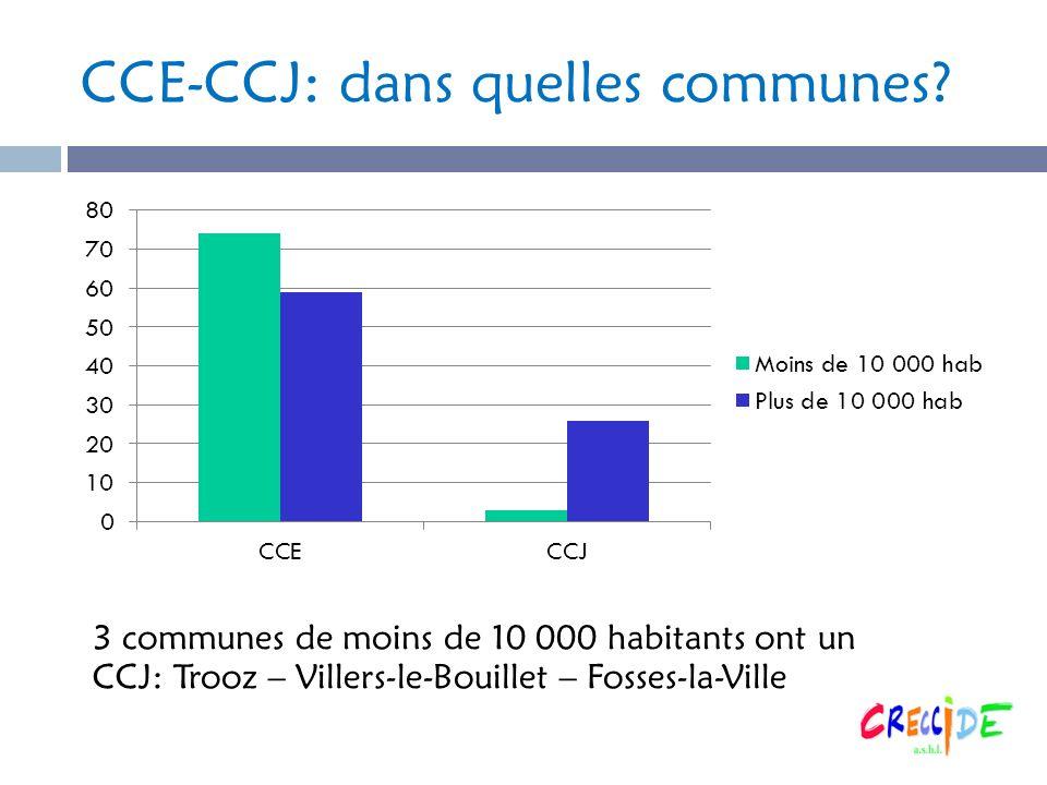 3 communes de moins de 10 000 habitants ont un CCJ: Trooz – Villers-le-Bouillet – Fosses-la-Ville
