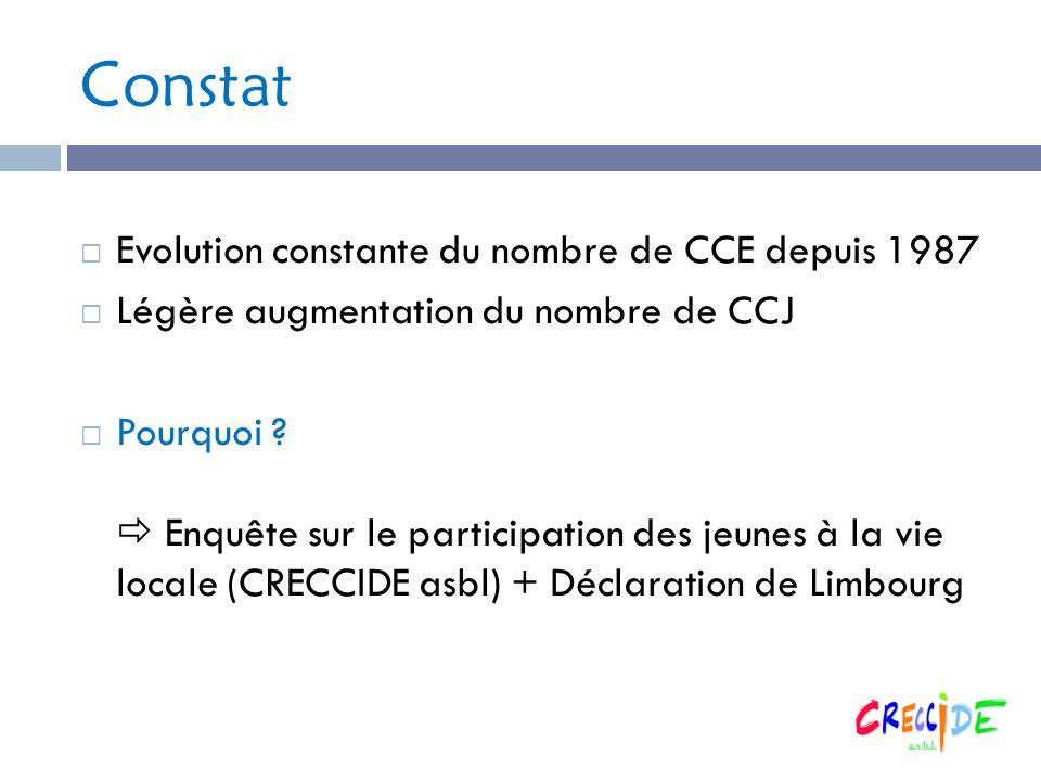 Constat Evolution constante du nombre de CCE depuis 1987 Légère augmentation du nombre de CCJ Pourquoi ? Enquête sur le participation des jeunes à la