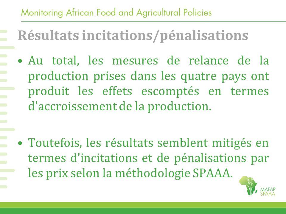 Résultats incitations/pénalisations Au total, les mesures de relance de la production prises dans les quatre pays ont produit les effets escomptés en