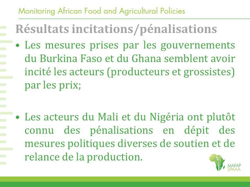 Résultats incitations/pénalisations Les mesures prises par les gouvernements du Burkina Faso et du Ghana semblent avoir incité les acteurs (producteur