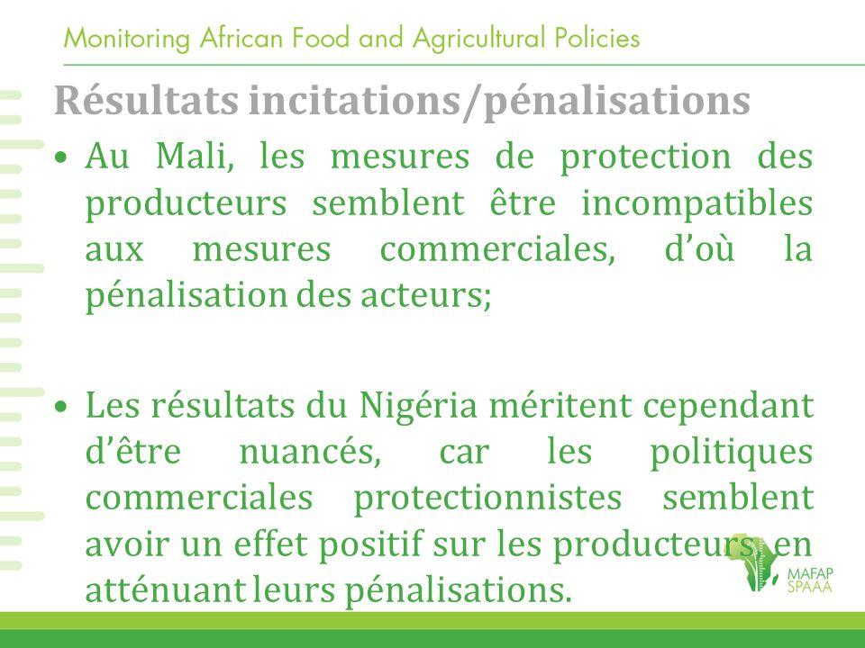 Résultats incitations/pénalisations Au Mali, les mesures de protection des producteurs semblent être incompatibles aux mesures commerciales, doù la pé