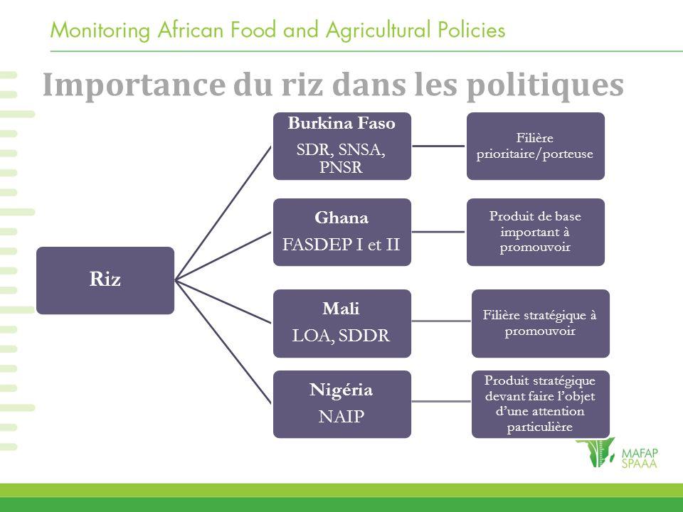 Importance du riz dans les politiques Riz Burkina Faso SDR, SNSA, PNSR Filière prioritaire/porteuse Ghana FASDEP I et II Produit de base important à p