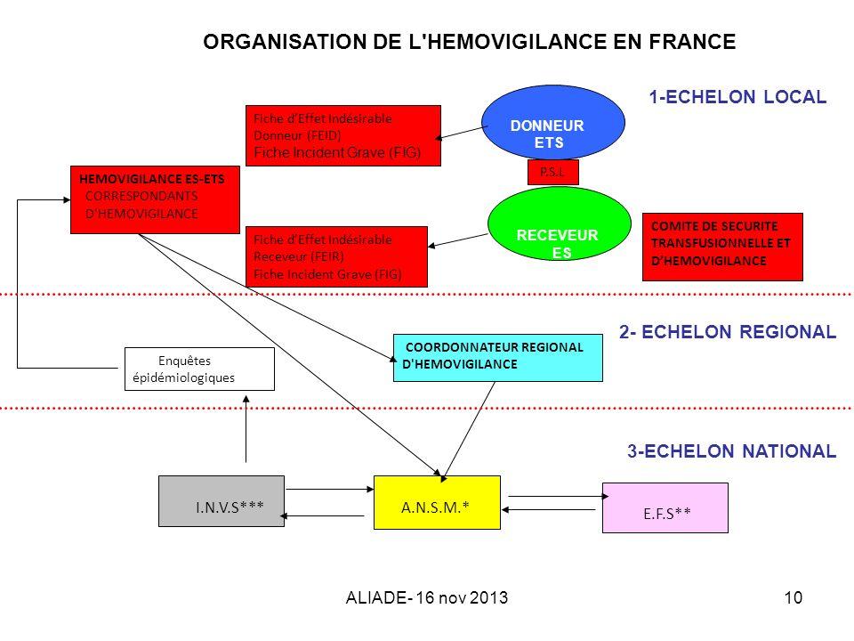 ALIADE- 16 nov 201310 ORGANISATION DE L'HEMOVIGILANCE EN FRANCE 1-ECHELON LOCAL Fiche dEffet Indésirable Donneur (FEID) Fiche Incident Grave (FIG) HEM