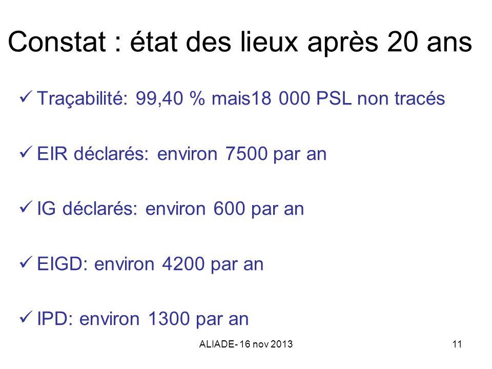 ALIADE- 16 nov 201311 Constat : état des lieux après 20 ans Traçabilité: 99,40 % mais18 000 PSL non tracés EIR déclarés: environ 7500 par an IG déclar