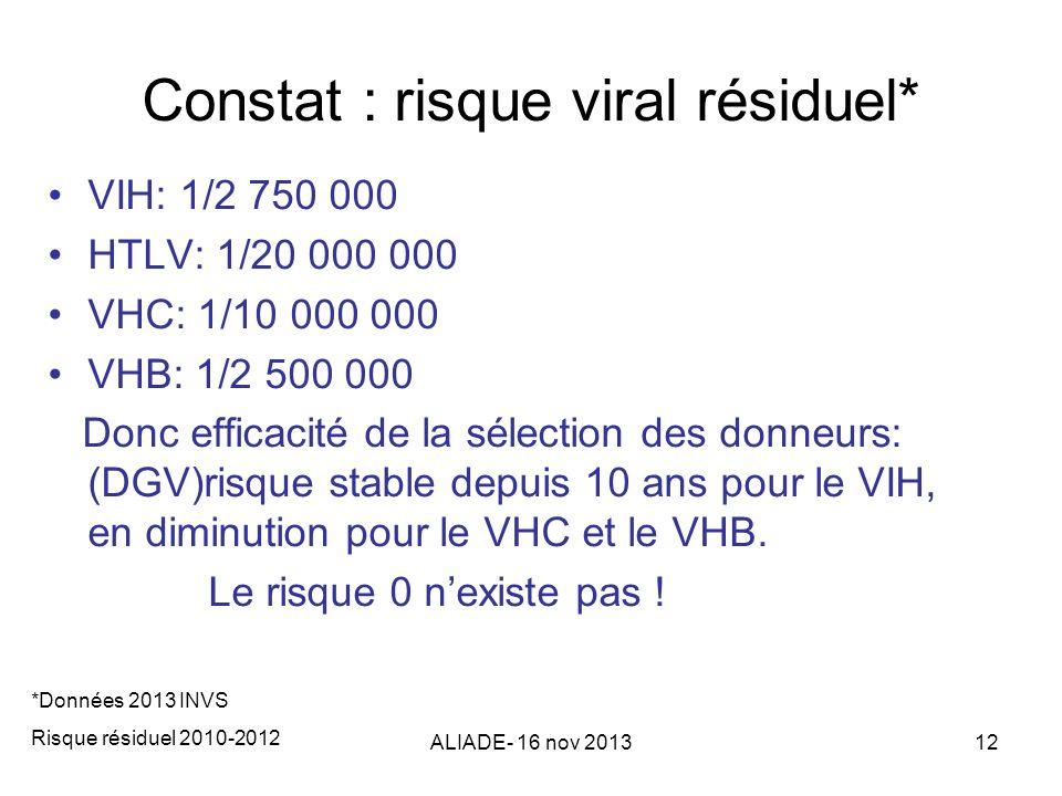 ALIADE- 16 nov 201312 Constat : risque viral résiduel* VIH: 1/2 750 000 HTLV: 1/20 000 000 VHC: 1/10 000 000 VHB: 1/2 500 000 Donc efficacité de la sé