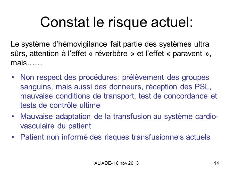 ALIADE- 16 nov 201314 Constat le risque actuel: Non respect des procédures: prélèvement des groupes sanguins, mais aussi des donneurs, réception des P