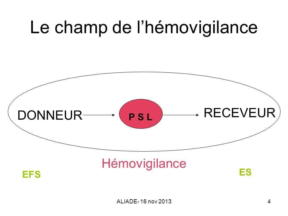 ALIADE- 16 nov 20134 Le champ de lhémovigilance DONNEUR P S L RECEVEUR Hémovigilance EFS ES
