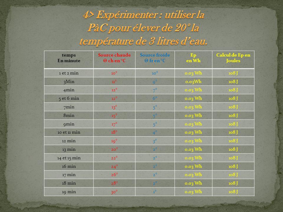 temps En minute Source chaude Θ ch en °C Source froide Θ fr en °C Ep en Wh Calcul de Ep en Joules 1 et 2 min10° 0.03 Wh108 J 3Min11°9°0.03Wh108 J 4min12°7°0.03 Wh108 J 5 et 6 min12°6°0.03 Wh108 J 7min13°5°0.03 Wh108 J 8min15°5°0.03 Wh108 J 9min17°5°0.03 Wh108 J 10 et 11 min18°4°0.03 Wh108 J 12 min19°3°0.03 Wh108 J 13 min20°2°0.03 Wh108 J 14 et 15 min22°2°0.03 Wh108 J 16 min24°2°0.03 Wh108 J 17 min26°2°0.03 Wh108 J 18 min28°2°0.03 Wh108 J 19 min30°1°0.03 Wh108 J