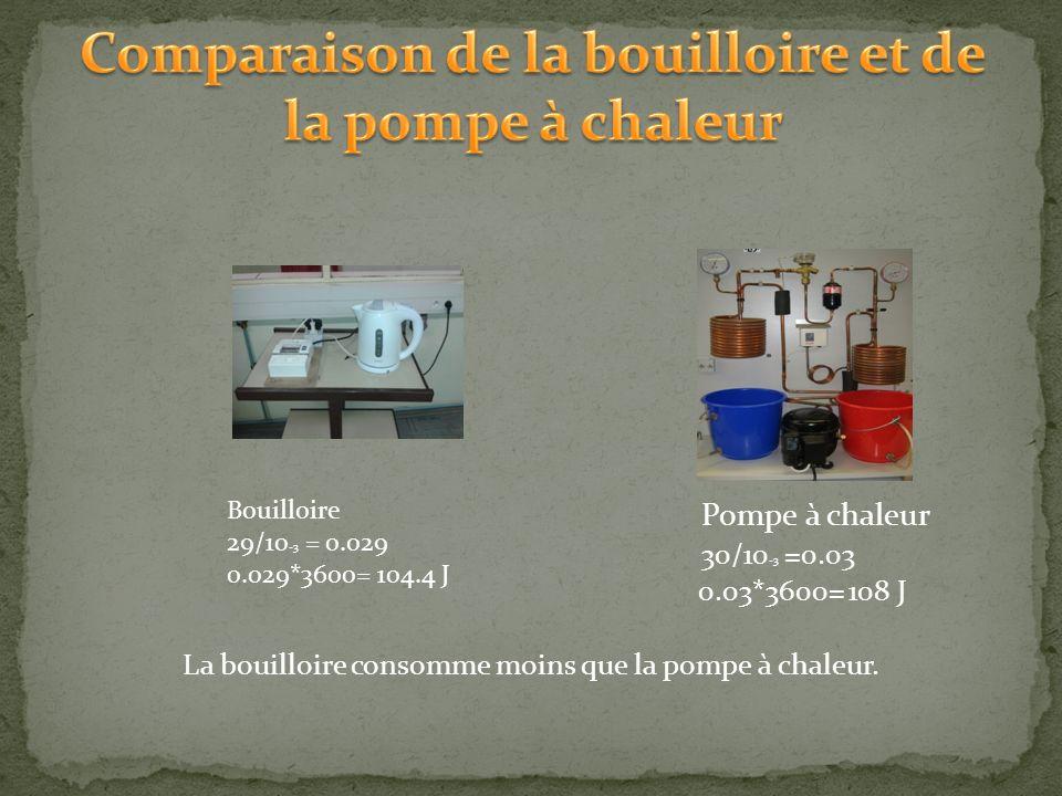 Pompe à chaleur 30/10 -3 =0.03 0.03*3600= 108 J La bouilloire consomme moins que la pompe à chaleur.