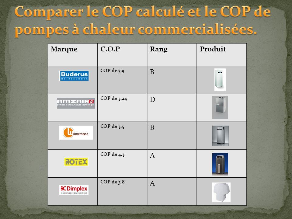 MarqueC.O.PRangProduit COP de 3.5 B COP de 3.24 D COP de 3.5 B COP de 4.3 A COP de 3.8 A
