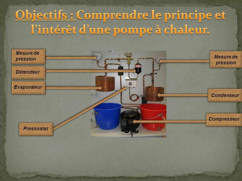 Condenseur Mesure de pression Pressostat Détendeur Evaporateur Compresseur