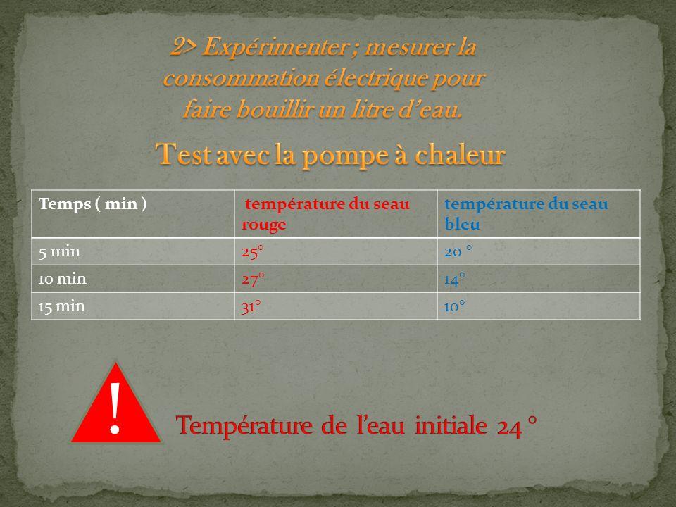 Temps ( min ) température du seau rouge température du seau bleu 5 min25°20 ° 10 min27°14° 15 min31°10° !