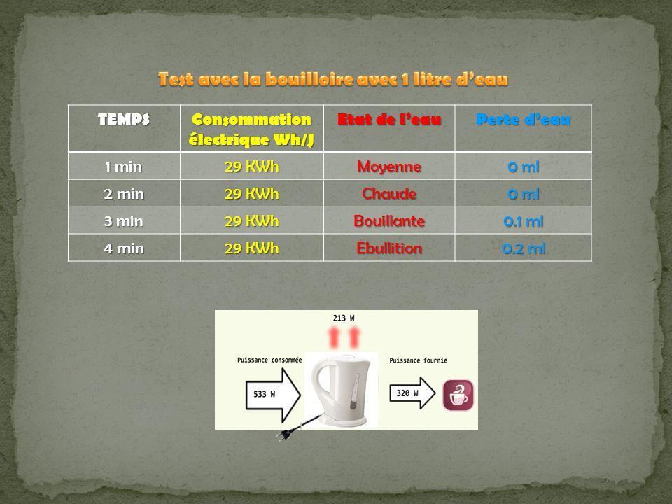 TEMPS Consommation électrique Wh/J Etat de leau Perte deau 1 min 29 KWh Moyenne 0 ml 2 min 29 KWh Chaude 0 ml 3 min 29 KWh Bouillante 0.1 ml 4 min 29 KWh Ebullition 0.2 ml