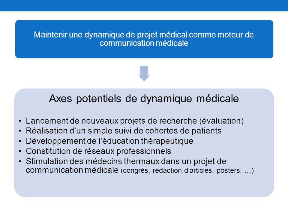 Maintenir une dynamique de projet médical comme moteur de communication médicale Axes potentiels de dynamique médicale Lancement de nouveaux projets d