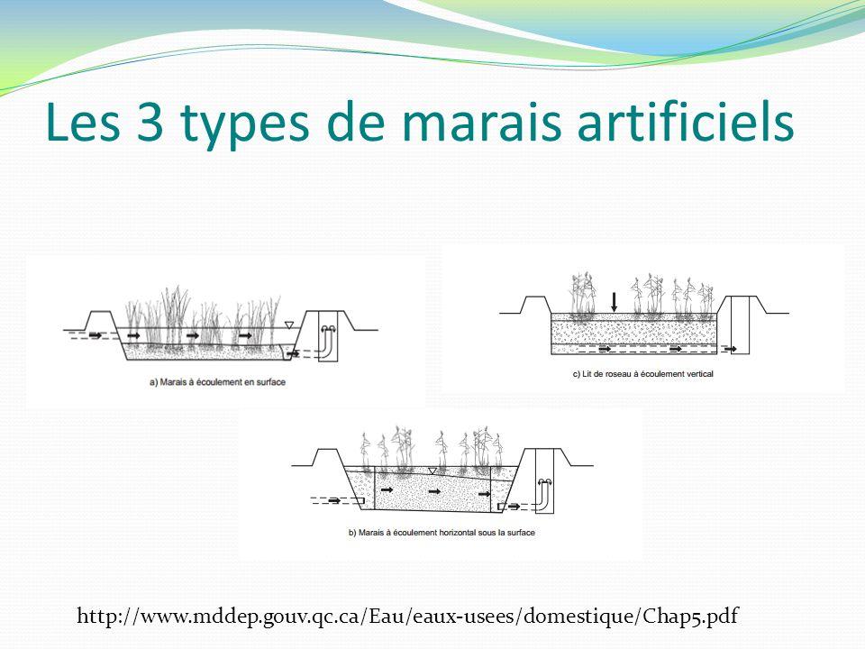 Les 3 types de marais artificiels http://www.mddep.gouv.qc.ca/Eau/eaux-usees/domestique/Chap5.pdf