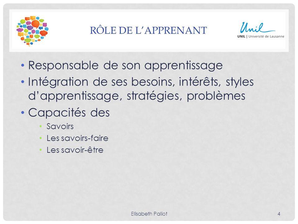 RÔLE DE LAPPRENANT Responsable de son apprentissage Intégration de ses besoins, intérêts, styles dapprentissage, stratégies, problèmes Capacités des S