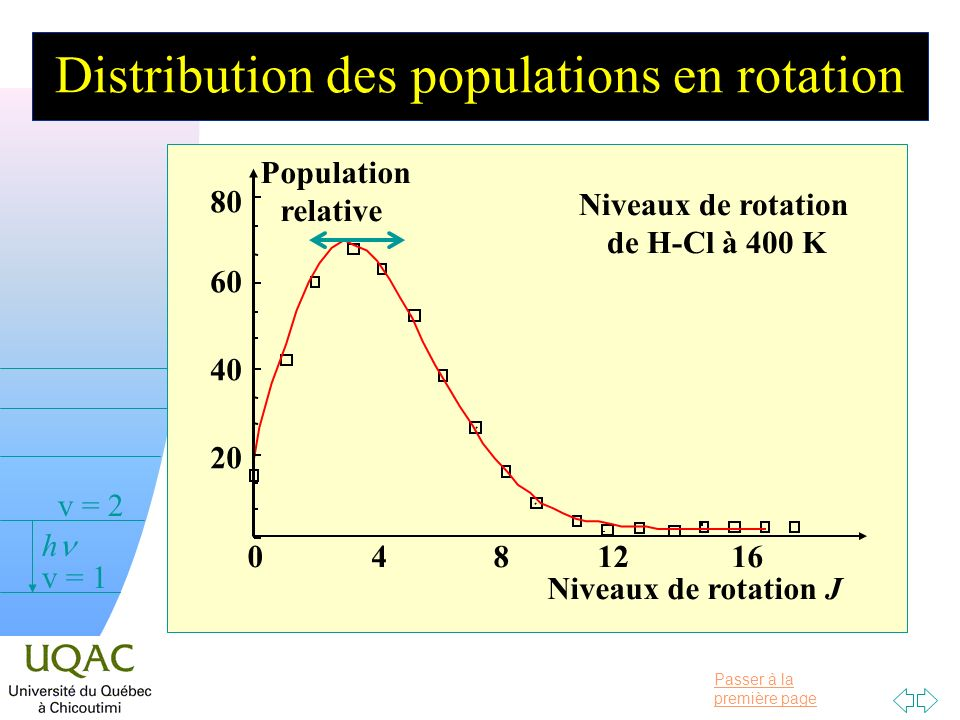 Passer à la première page v = 0 v = 1 v = 2 h Distribution des populations en rotation Niveaux de rotation J Niveaux de rotation de H-Cl à 400 K Population relative 0481216 20 40 60 80