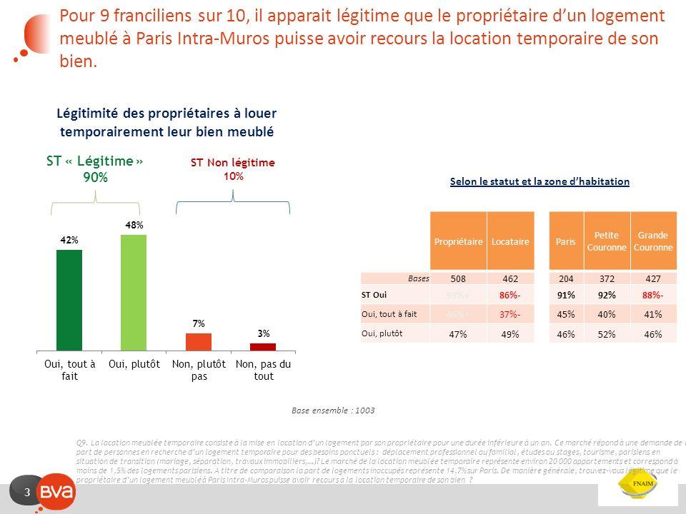 3 Légitimité des propriétaires à louer temporairement leur bien meublé Base ensemble : 1003 Pour 9 franciliens sur 10, il apparait légitime que le pro