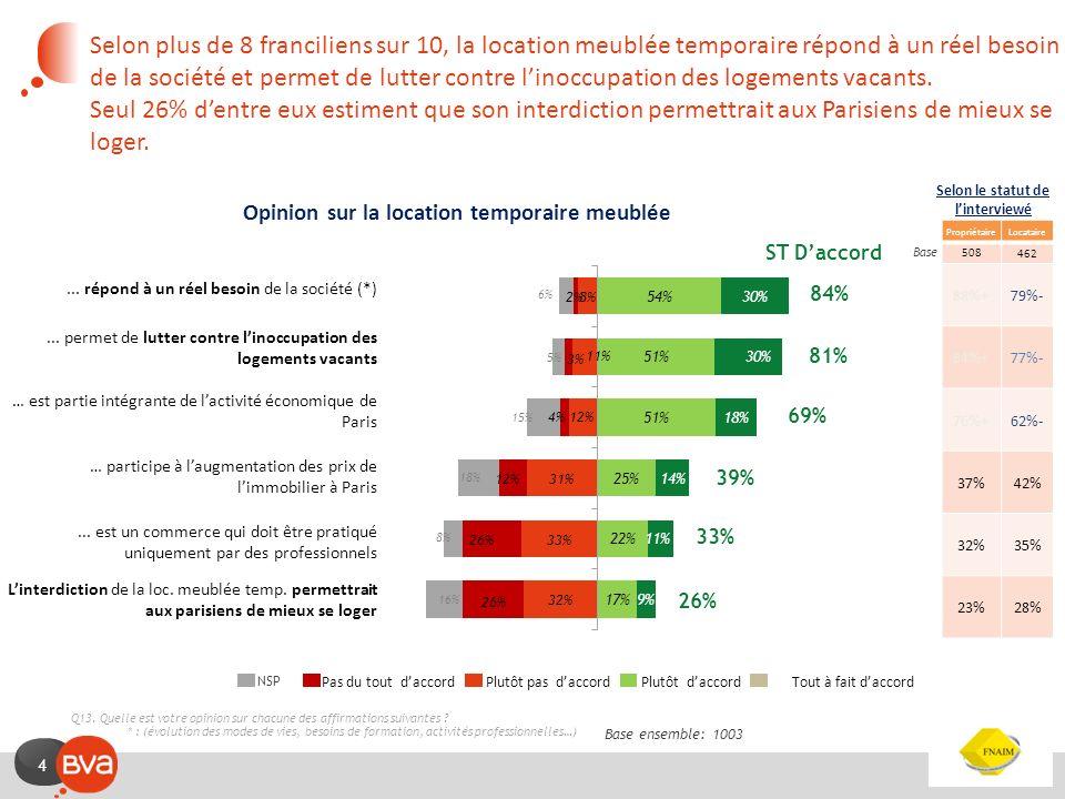 4 Opinion sur la location temporaire meublée Selon plus de 8 franciliens sur 10, la location meublée temporaire répond à un réel besoin de la société