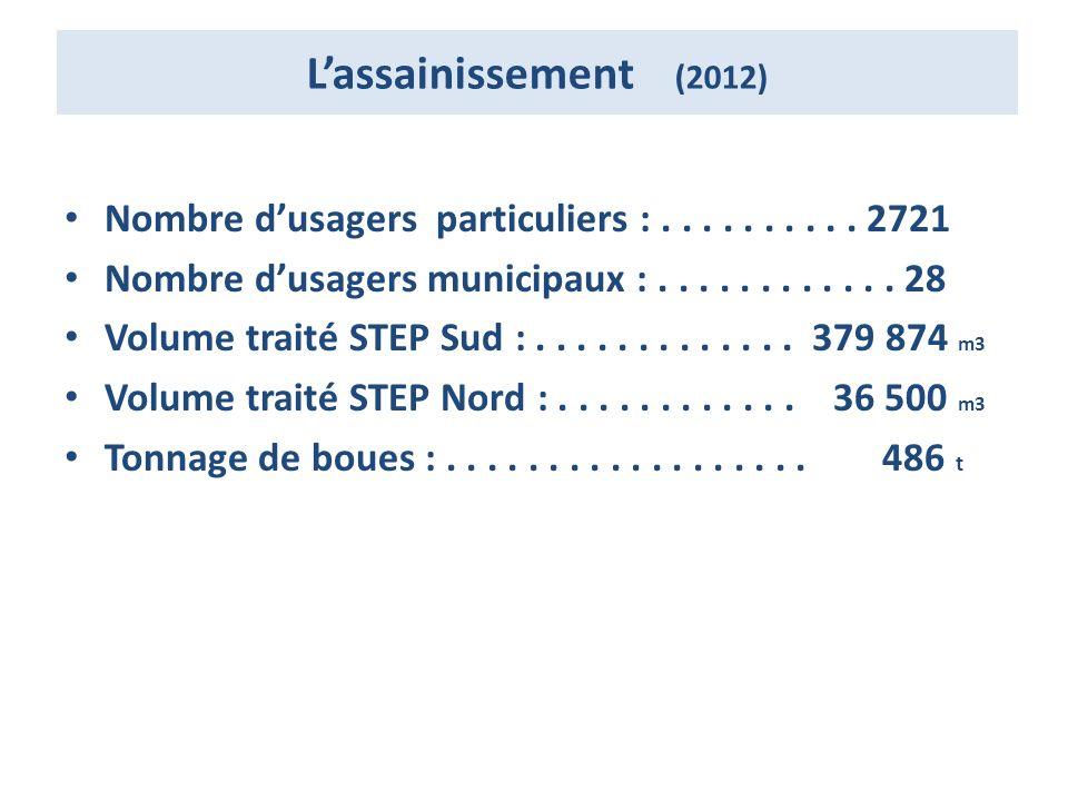 Lassainissement (2012) Nombre dusagers particuliers :..........