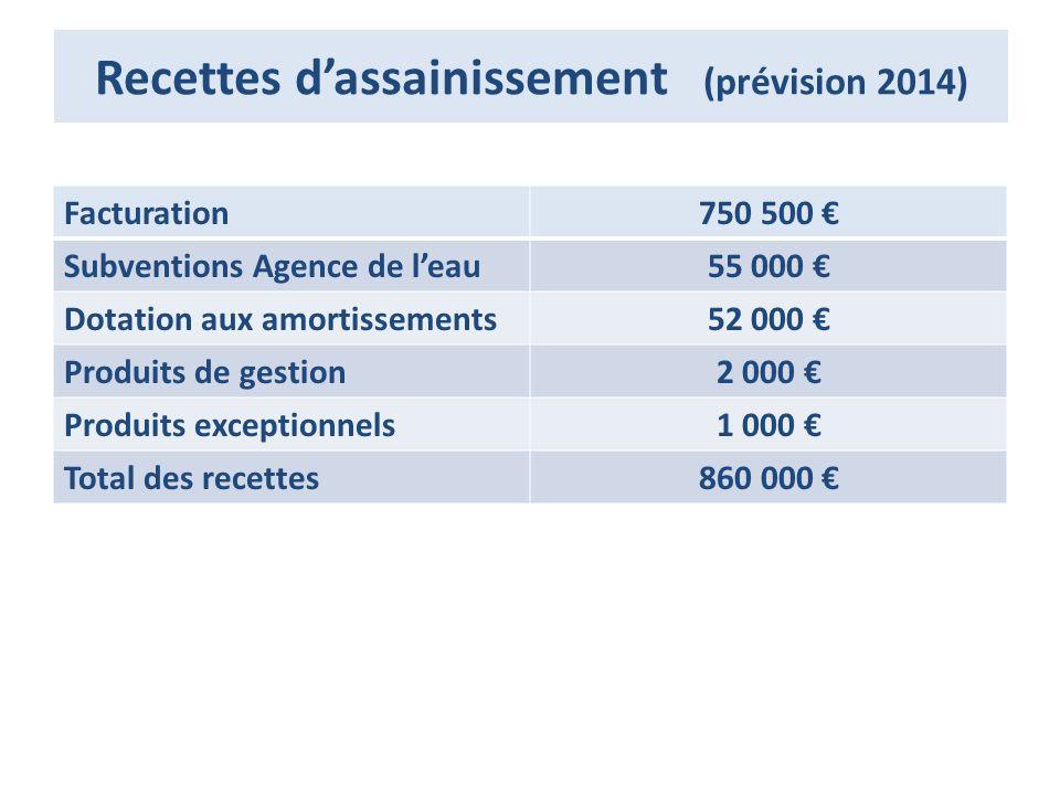 Recettes dassainissement (prévision 2014) Facturation750 500 Subventions Agence de leau55 000 Dotation aux amortissements52 000 Produits de gestion2 000 Produits exceptionnels1 000 Total des recettes860 000