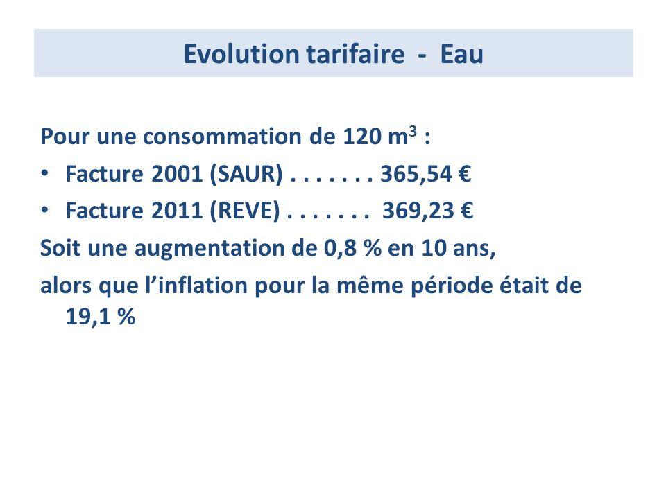Evolution tarifaire - Eau Pour une consommation de 120 m 3 : Facture 2001 (SAUR).......