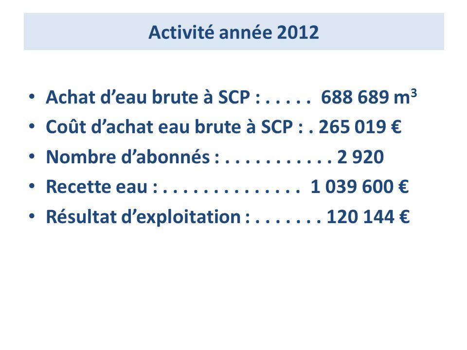 Activité année 2012 Achat deau brute à SCP :.....688 689 m 3 Coût dachat eau brute à SCP :.
