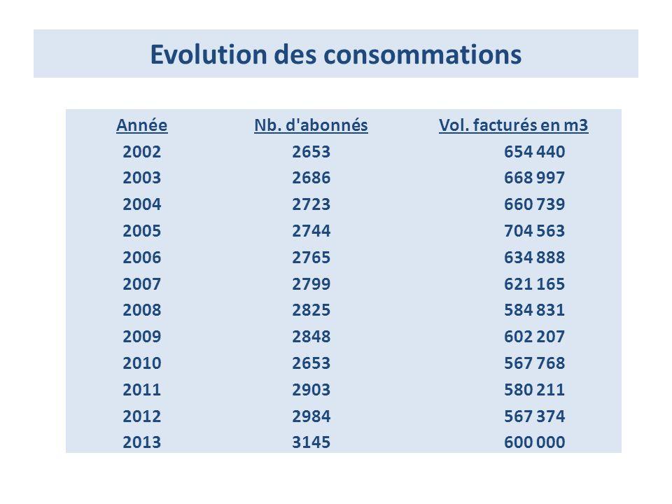 Evolution des consommations AnnéeNb.d abonnés Vol.
