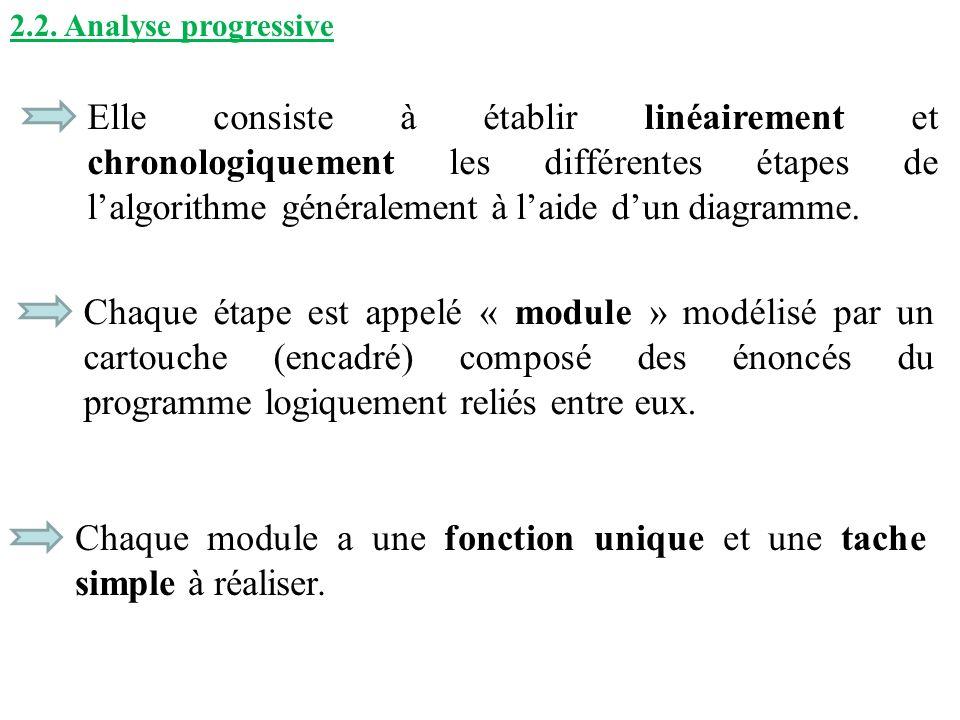 2.2. Analyse progressive Elle consiste à établir linéairement et chronologiquement les différentes étapes de lalgorithme généralement à laide dun diag