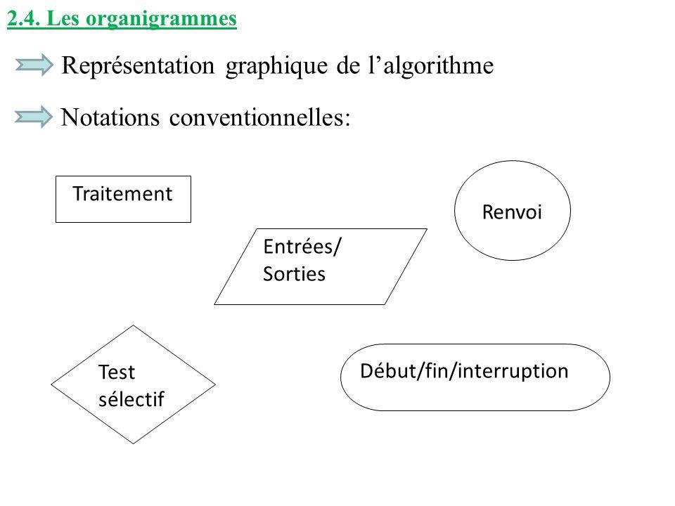 2.4. Les organigrammes Représentation graphique de lalgorithme Notations conventionnelles: Traitement Entrées/ Sorties Test sélectif Renvoi Début/fin/