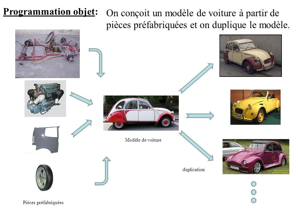 Programmation objet: On conçoit un modèle de voiture à partir de pièces préfabriquées et on duplique le modèle. Pièces préfabriquées Modèle de voiture