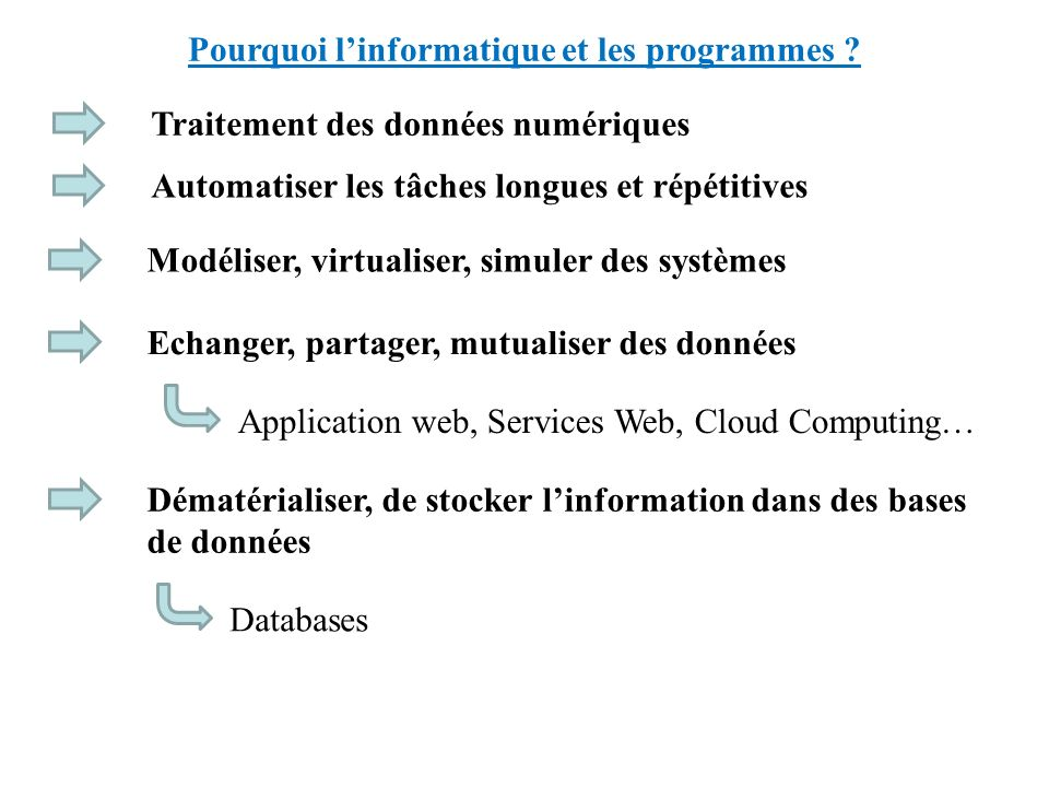 Pourquoi linformatique et les programmes ? Traitement des données numériques Automatiser les tâches longues et répétitives Modéliser, virtualiser, sim