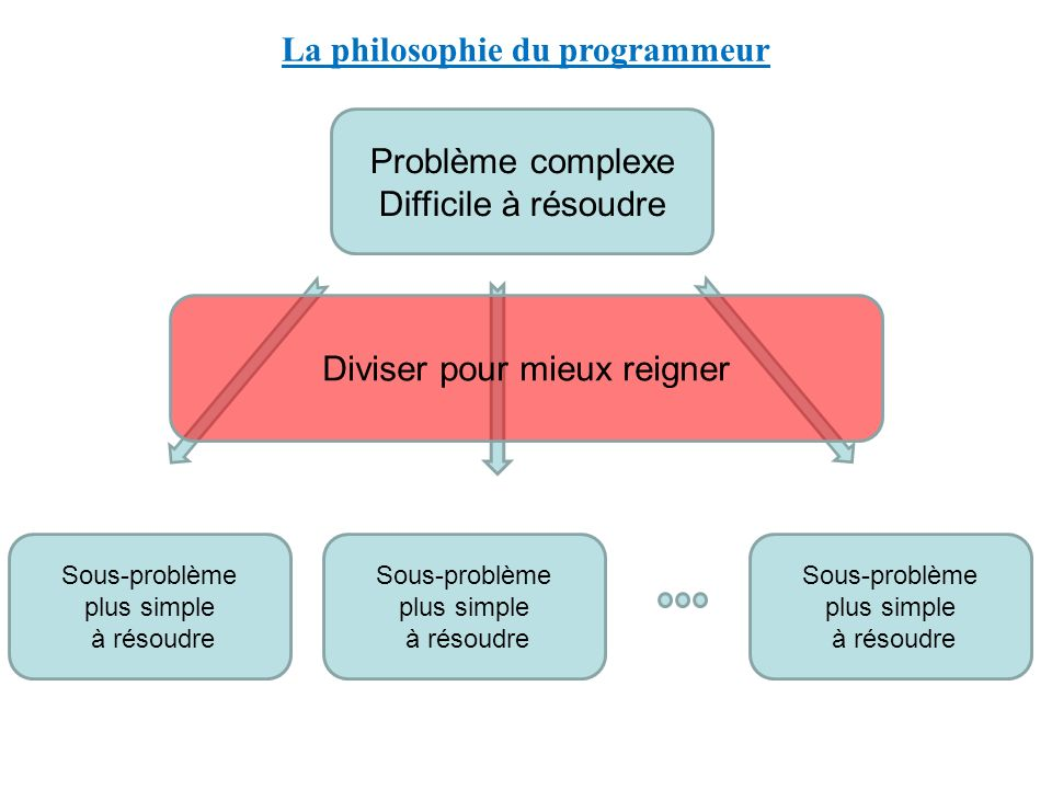 La philosophie du programmeur Problème complexe Difficile à résoudre Sous-problème plus simple à résoudre Diviser pour mieux reigner