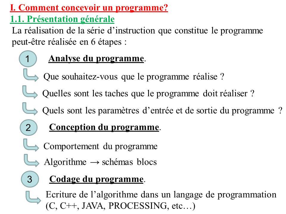 I. Comment concevoir un programme? 1.1. Présentation générale La réalisation de la série dinstruction que constitue le programme peut-être réalisée en