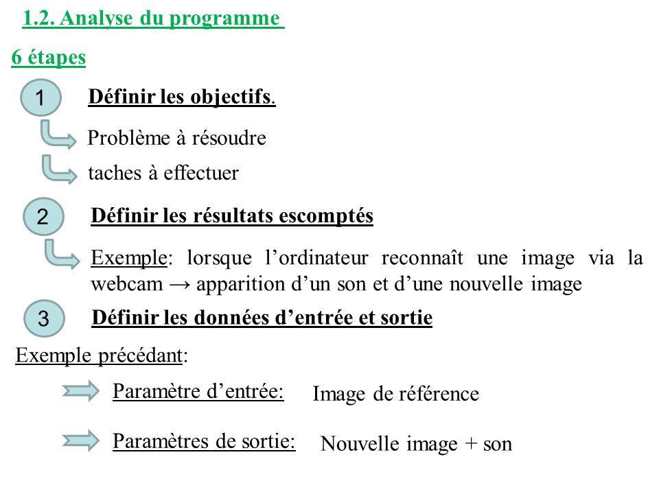 1.2. Analyse du programme 6 étapes Définir les objectifs. 1 Problème à résoudre taches à effectuer Définir les résultats escomptés 2 Exemple: lorsque