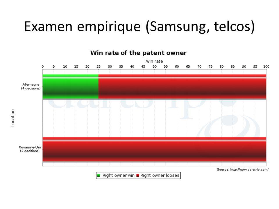Examen empirique (Samsung, telcos)