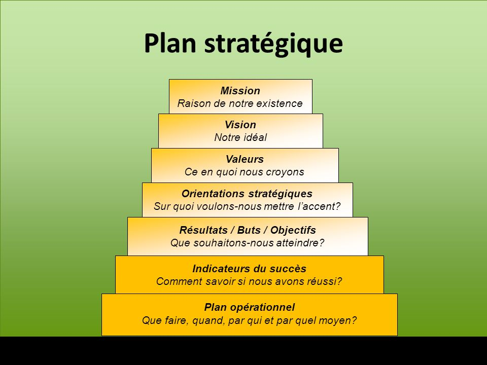 Plan stratégique Valeurs Ce en quoi nous croyons Orientations stratégiques Sur quoi voulons-nous mettre laccent? Vision Notre idéal Résultats / Buts /