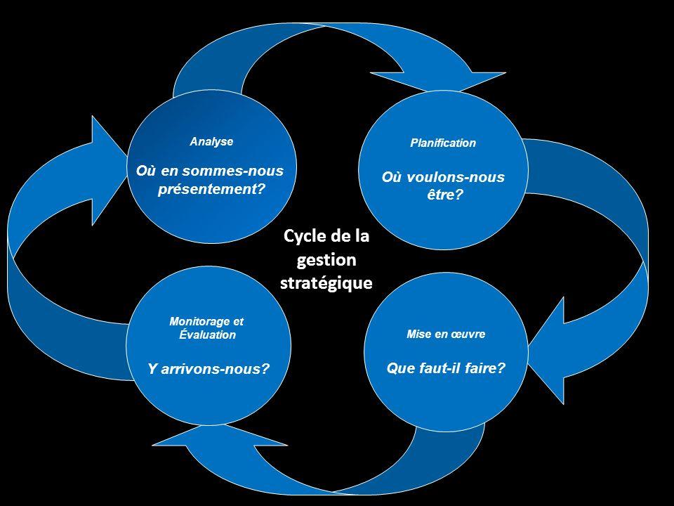 Cycle de la gestion stratégique Analyse Où en sommes-nous présentement? Monitorage et Évaluation Y arrivons-nous? Mise en œuvre Que faut-il faire? Pla