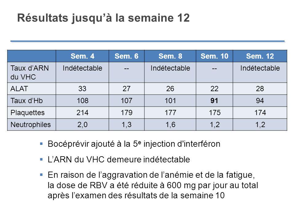 Résultats jusquà la semaine 12 Sem. 4Sem. 6Sem. 8Sem. 10Sem. 12 Taux dARN du VHC Indétectable--Indétectable--Indétectable ALAT3327262228 Taux dHb10810