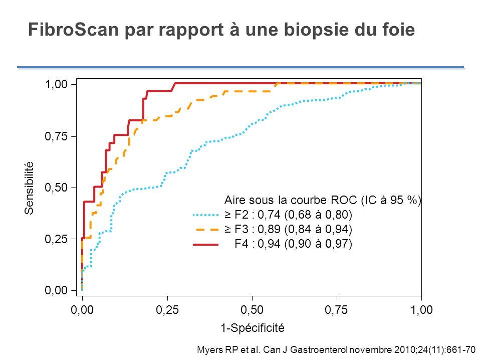 FibroScan par rapport à une biopsie du foie Myers RP et al. Can J Gastroenterol novembre 2010;24(11):661-70 1,00 0,75 0,50 0,25 0,00 0,250,000,500,751