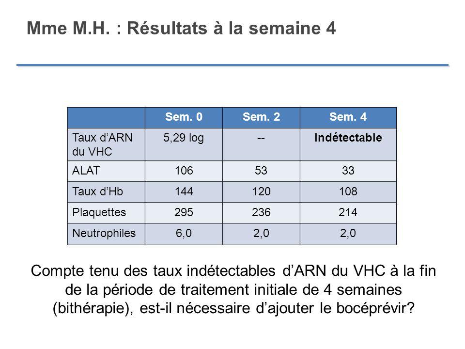 Mme M.H. : Résultats à la semaine 4 Sem. 0Sem. 2Sem. 4 Taux dARN du VHC 5,29 log--Indétectable ALAT1065333 Taux dHb144120108 Plaquettes295236214 Neutr
