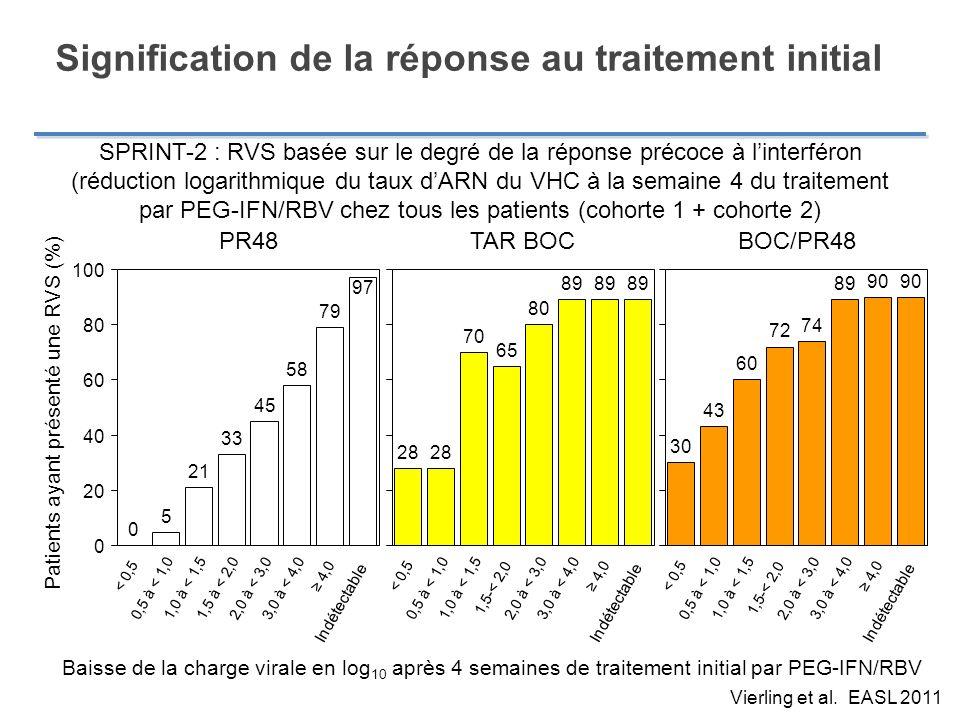 Signification de la réponse au traitement initial Vierling et al. EASL 2011 SPRINT-2 : RVS basée sur le degré de la réponse précoce à linterféron (réd