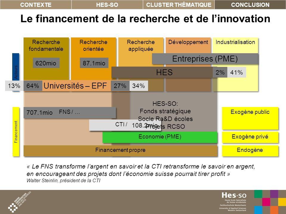 14 Industrialisation Développement Recherche appliquée Recherche orientée Recherche fondamentale Le financement de la recherche et de linnovation CONT